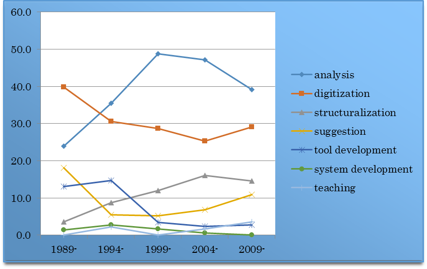 Figure 1. Types of digital scholarship in the presentations of                                     SIG-CH