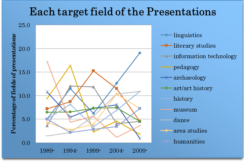 Figure 2. Top 11 target fields of the presentations